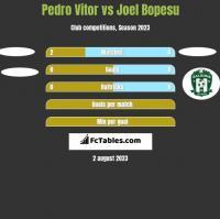Pedro Vitor vs Joel Bopesu h2h player stats