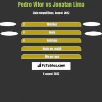 Pedro Vitor vs Jonatan Lima h2h player stats