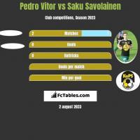 Pedro Vitor vs Saku Savolainen h2h player stats