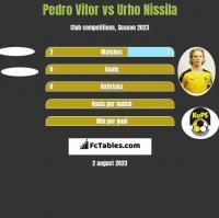 Pedro Vitor vs Urho Nissila h2h player stats
