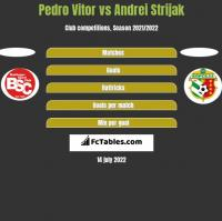 Pedro Vitor vs Andrei Strijak h2h player stats