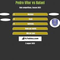 Pedro Vitor vs Rafael h2h player stats