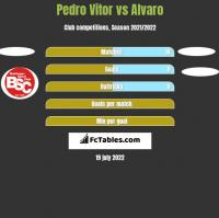 Pedro Vitor vs Alvaro h2h player stats