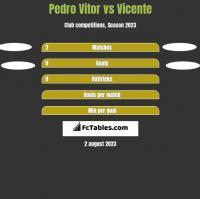 Pedro Vitor vs Vicente h2h player stats