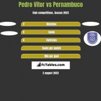 Pedro Vitor vs Pernambuco h2h player stats
