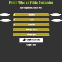Pedro Vitor vs Fabio Alexander h2h player stats