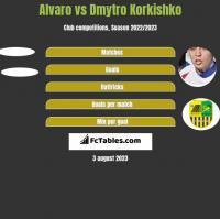 Alvaro vs Dmytro Korkishko h2h player stats