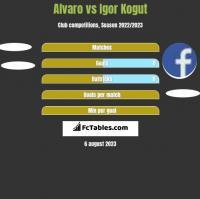 Alvaro vs Igor Kogut h2h player stats