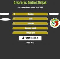 Alvaro vs Andrei Strijak h2h player stats