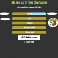 Alvaro vs Artem Chelyadin h2h player stats