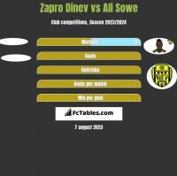 Zapro Dinev vs Ali Sowe h2h player stats