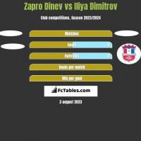 Zapro Dinev vs Iliya Dimitrov h2h player stats