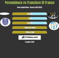 Pernambuco vs Francisco Di Franco h2h player stats