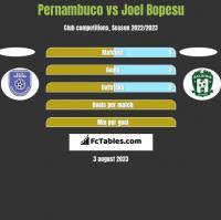 Pernambuco vs Joel Bopesu h2h player stats