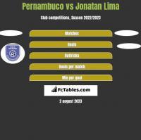 Pernambuco vs Jonatan Lima h2h player stats