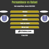 Pernambuco vs Rafael h2h player stats