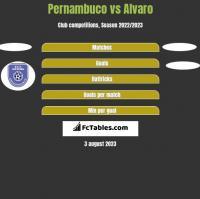 Pernambuco vs Alvaro h2h player stats
