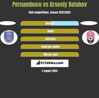 Pernambuco vs Arseniy Batahov h2h player stats