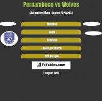 Pernambuco vs Welves h2h player stats