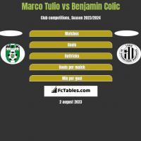 Marco Tulio vs Benjamin Colic h2h player stats