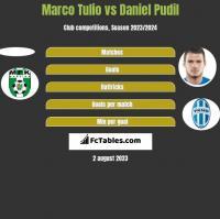 Marco Tulio vs Daniel Pudil h2h player stats