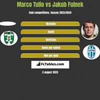 Marco Tulio vs Jakub Fulnek h2h player stats