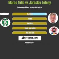 Marco Tulio vs Jaroslav Zeleny h2h player stats