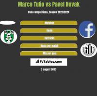 Marco Tulio vs Pavel Novak h2h player stats