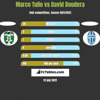 Marco Tulio vs David Doudera h2h player stats