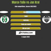 Marco Tulio vs Jan Kral h2h player stats