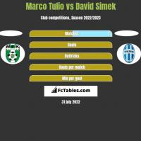 Marco Tulio vs David Simek h2h player stats