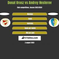 Donat Orosz vs Andrey Nesterov h2h player stats