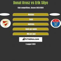 Donat Orosz vs Erik Silye h2h player stats