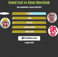 Dawid Szot vs Adam Marciniak h2h player stats