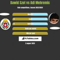 Dawid Szot vs Adi Mehremic h2h player stats