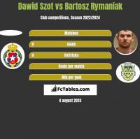 Dawid Szot vs Bartosz Rymaniak h2h player stats