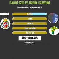 Dawid Szot vs Daniel Dziwniel h2h player stats
