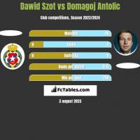 Dawid Szot vs Domagoj Antolić h2h player stats