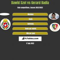 Dawid Szot vs Gerard Badia h2h player stats