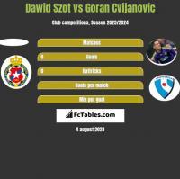 Dawid Szot vs Goran Cvijanovic h2h player stats