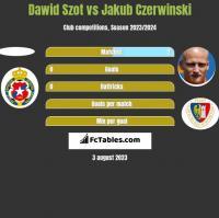 Dawid Szot vs Jakub Czerwinski h2h player stats