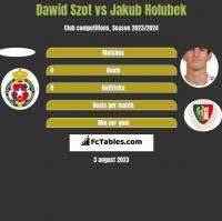 Dawid Szot vs Jakub Holubek h2h player stats