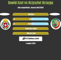 Dawid Szot vs Krzysztof Drzazga h2h player stats