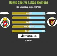 Dawid Szot vs Lukas Klemenz h2h player stats