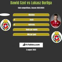 Dawid Szot vs Lukasz Burliga h2h player stats