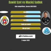 Dawid Szot vs Maciej Sadlok h2h player stats