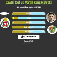 Dawid Szot vs Martin Konczkowski h2h player stats