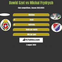 Dawid Szot vs Michal Frydrych h2h player stats