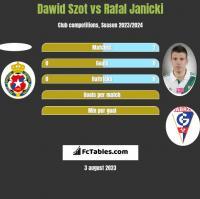 Dawid Szot vs Rafal Janicki h2h player stats