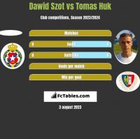 Dawid Szot vs Tomas Huk h2h player stats